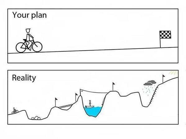 [image] what the road to success really looks like