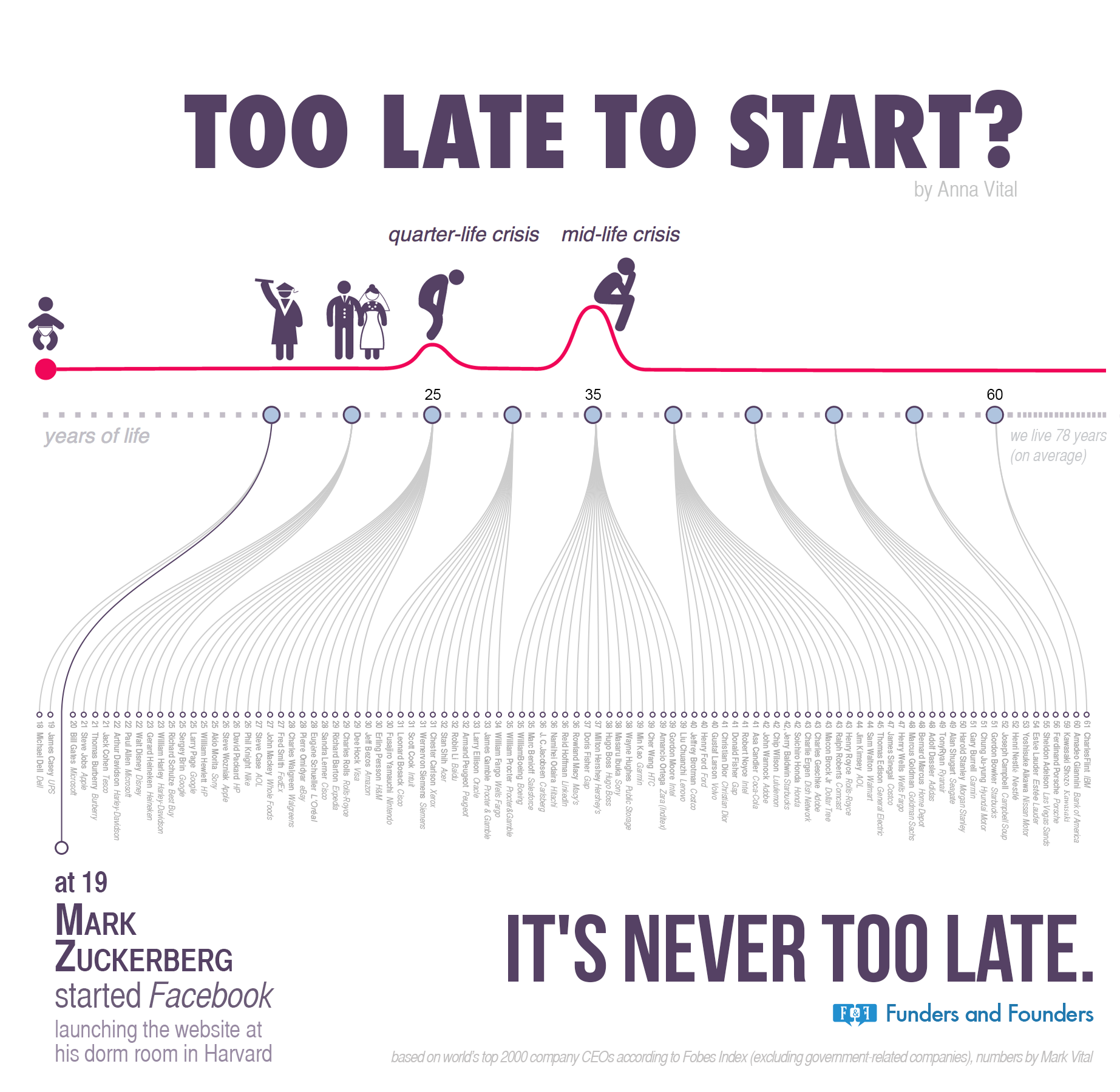 [Image] [Infographics] It's never too late to start.