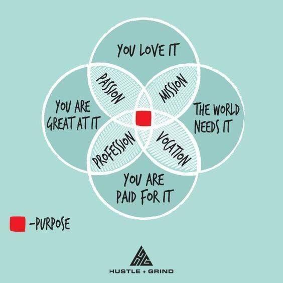 [Image] Don't be discouraged! The Venn Diagram shows that you only need THREE of the four for purpose.