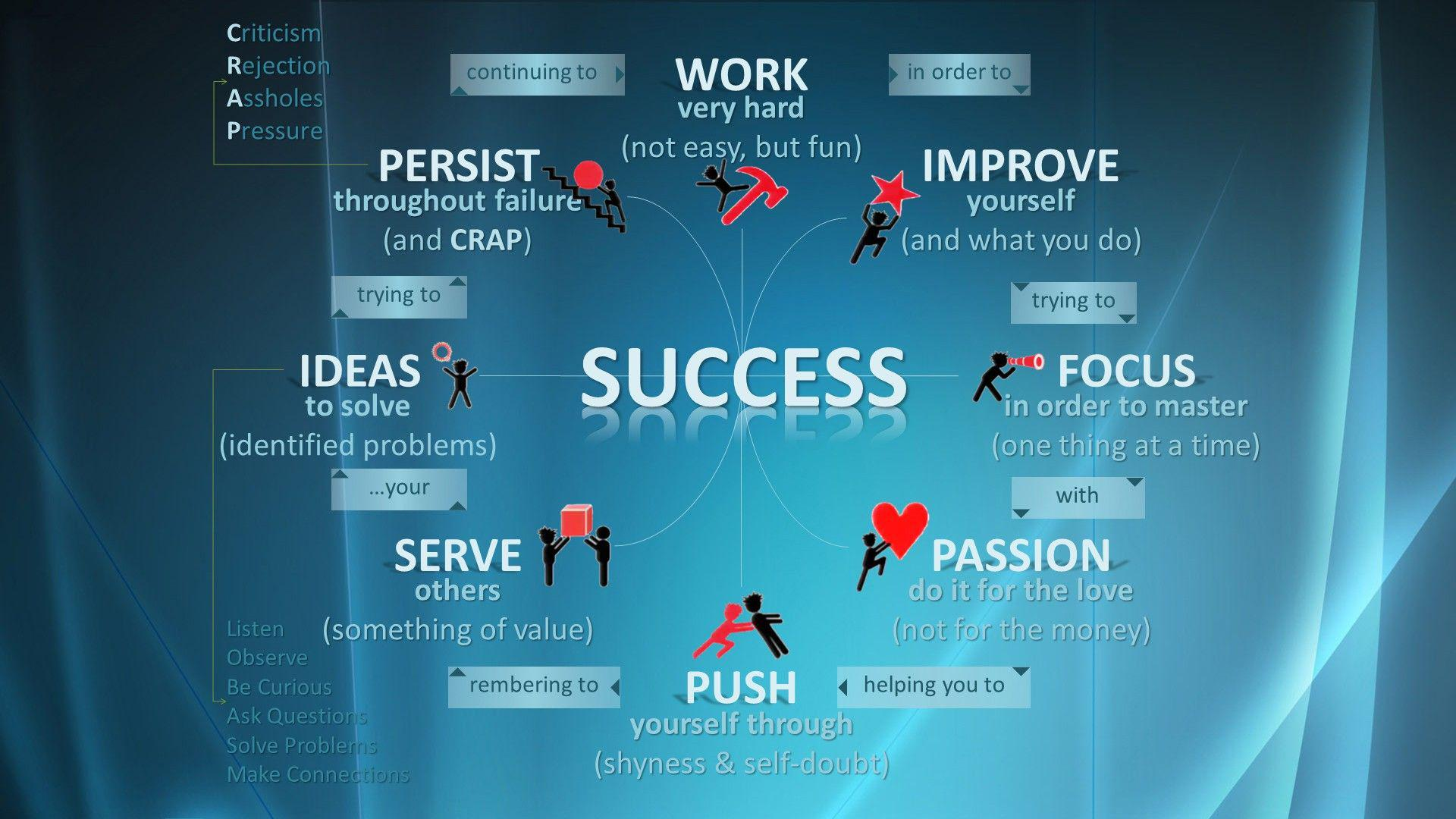 [Image]The essentials of success