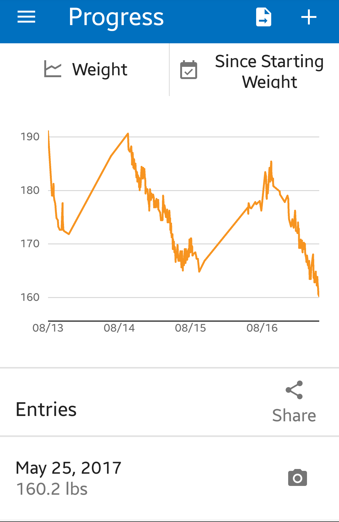 [Image] Never give up! Even if it takes years, never give up! *graph is my weight loss over 3 years time. Never give up! YOU CAN DO IT!