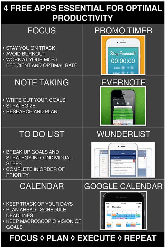 [Image] 4 Free apps to improve Productivity
