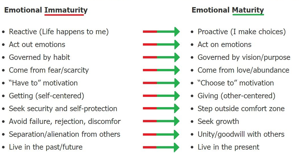[Image] Emotional Maturity cheat sheet