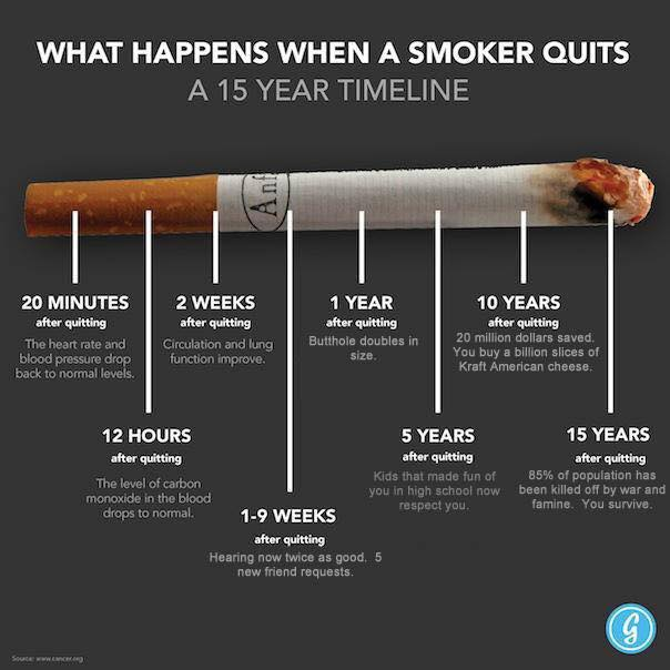 [image] Short and long-term effects of quitting smoking