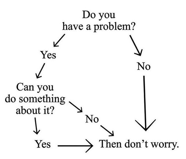 [IMAGE] Flowchart to Reduce worry (xpost from r/meditation)