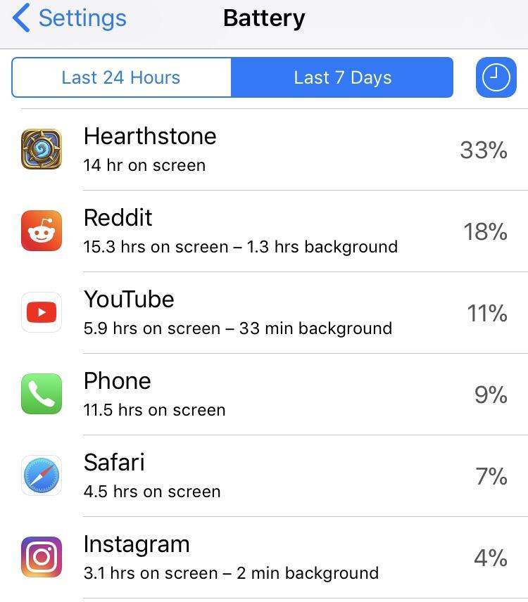 [Image] This might be the most useful feature on the iPhone. This is a result of not budgeting time. I could've used 25 of those hours working towards my goals. Today, I commit to dramatically reducing mindless and impulsive browsing/entertainment. I hope this inspires you if you feel like I do.