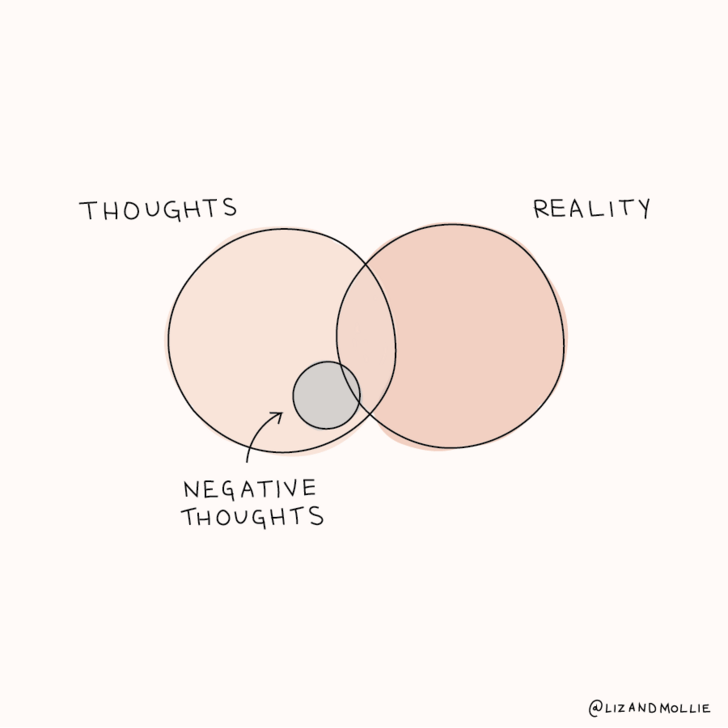 [Image] Recognize that your thoughts are not inevitable truths