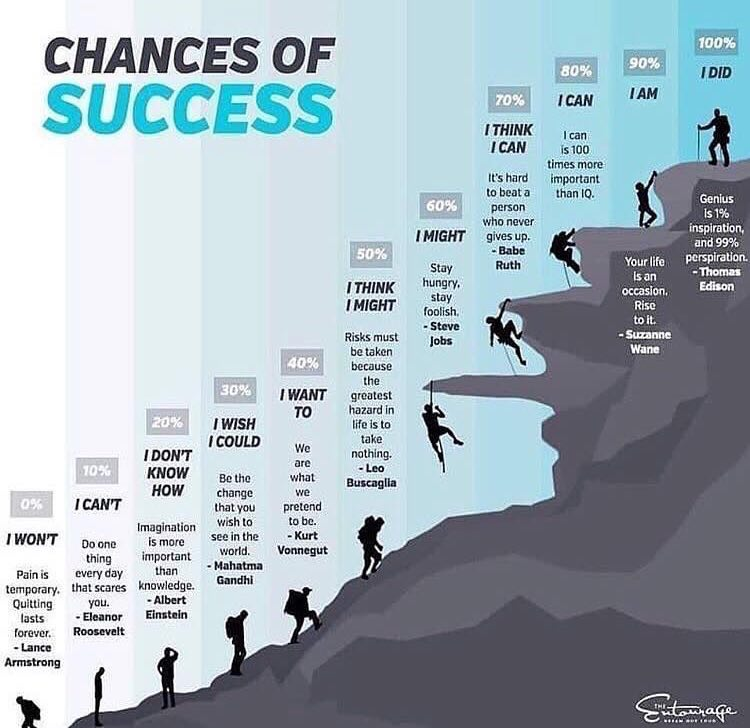 [Image] Chances of success