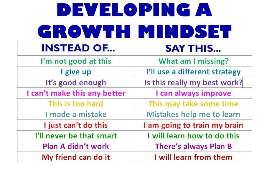 """DEVELOPING A INSTEAD OF... SAY THIS... t'"""" use a different strategy It's good enough Is this really my best work?. I can't make this any better I can always improve manna-— Plan A didn't work There's always Plan B My friend can do it I will learn https://inspirational.ly"""
