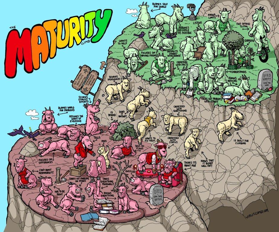[Image] Maturity climb