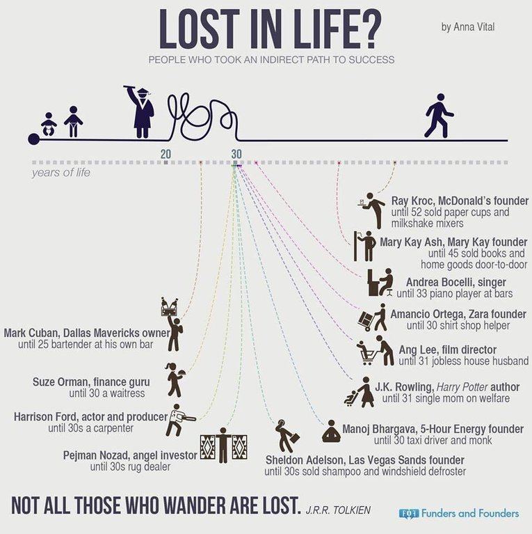 [Image] Lost in life?