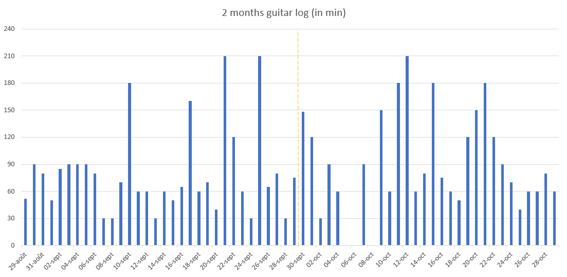 [image] Started learning guitar two months ago, here is my 2 months time log 🚀