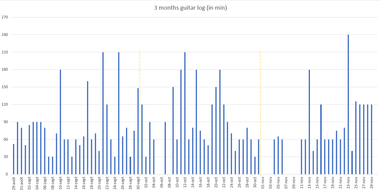 [image] Started learning guitar 3 months ago, here is my log time 🚀
