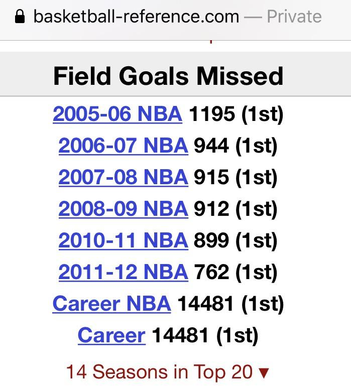 [Image] Kobe Bryant won't be remembered for the shots he missed but he missed the most ever in NBA history.