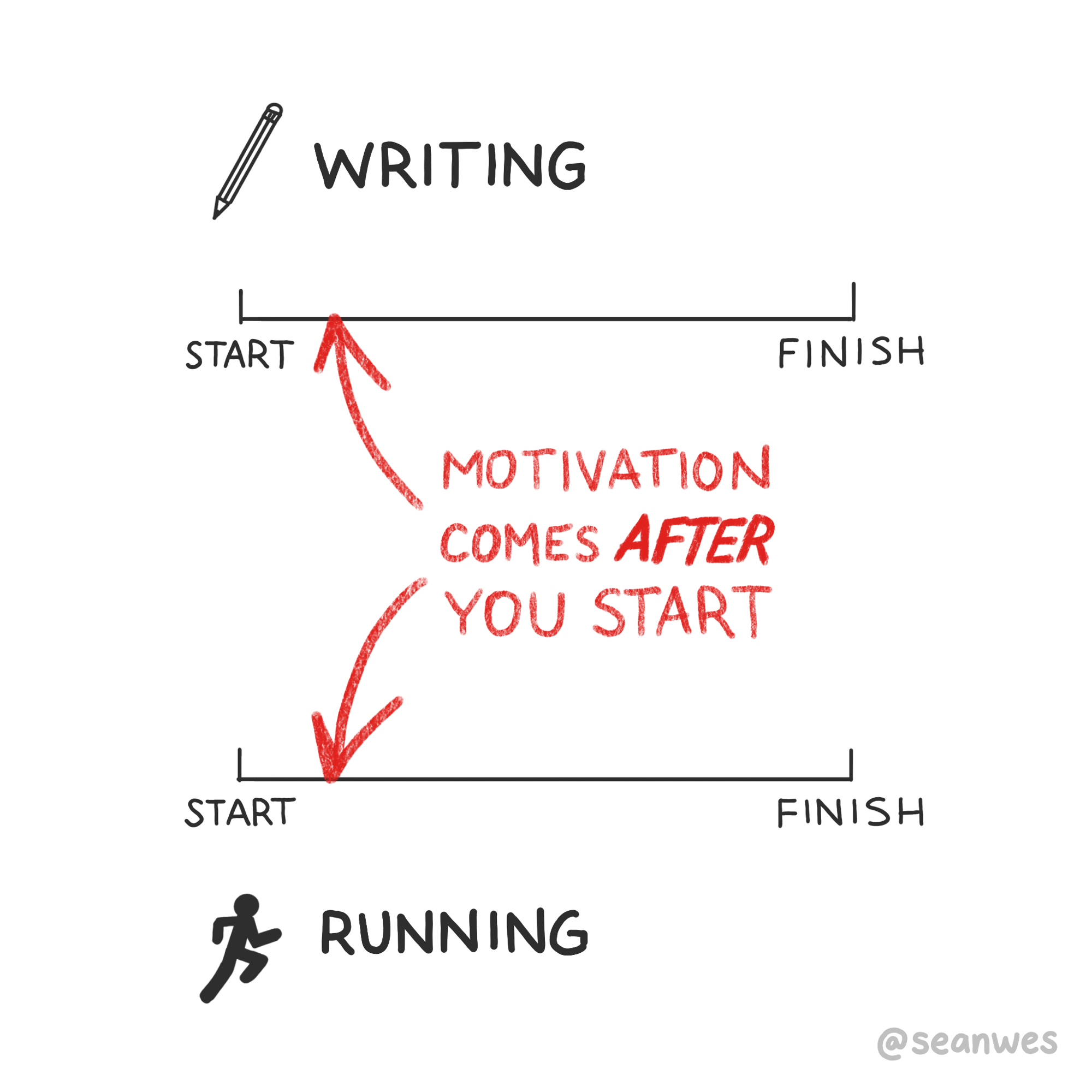 / WRITING START MOTIVATION .. COMES AFTER YOU START FINISH START F|N|SH https://inspirational.ly