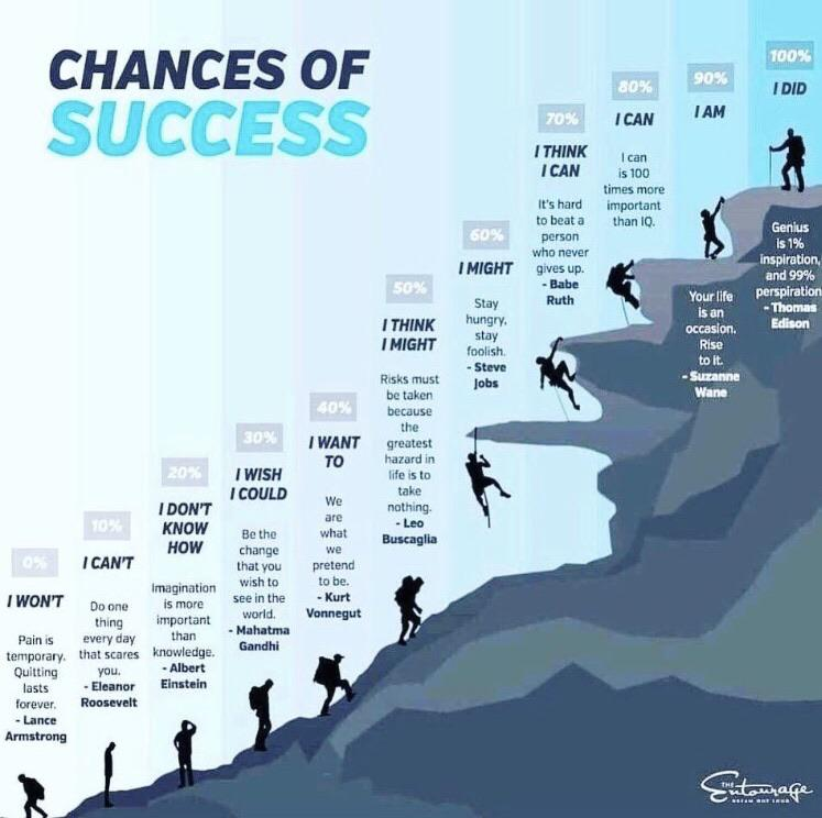 [Image] | Chances of success.