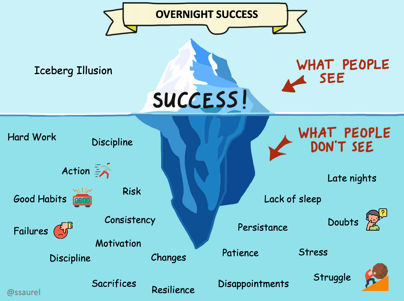 [Image] Overnight Success Exists, but It Happens Only for Those Who Build It Daily Over Years
