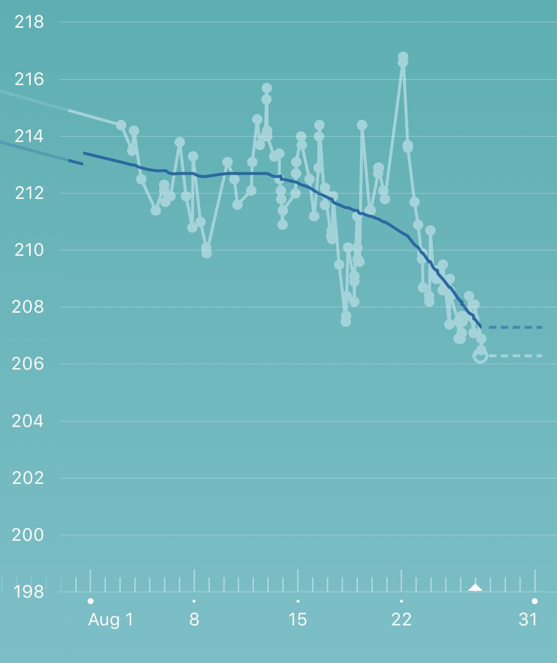 So happy to finally getting healthy and getting back to pre-quarantine weight [image]