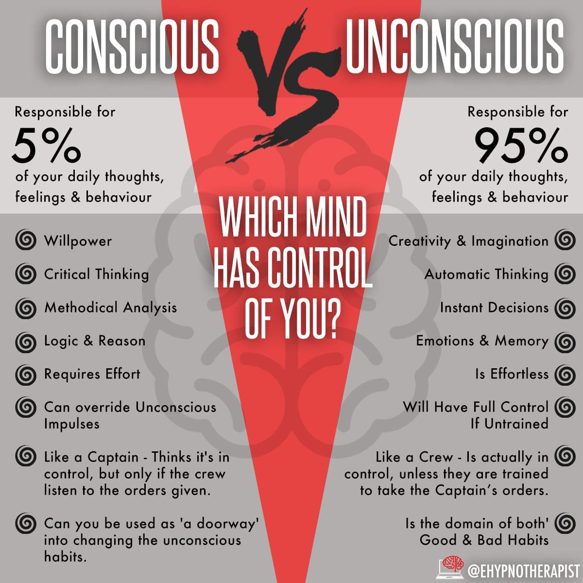 [Image] Which 'Mind' Has Control Of You?
