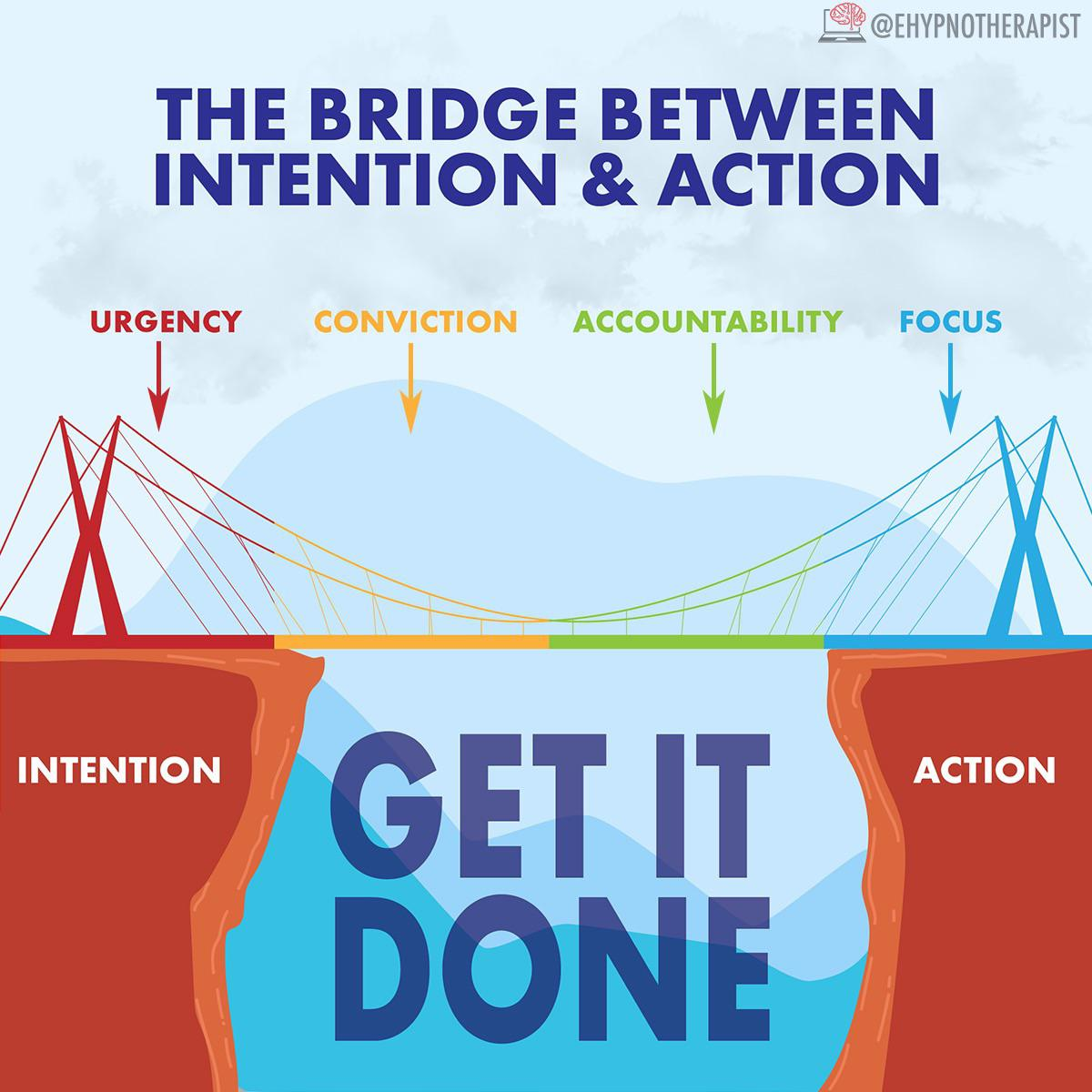 [Image] Bridging the Gap between Intention & Action