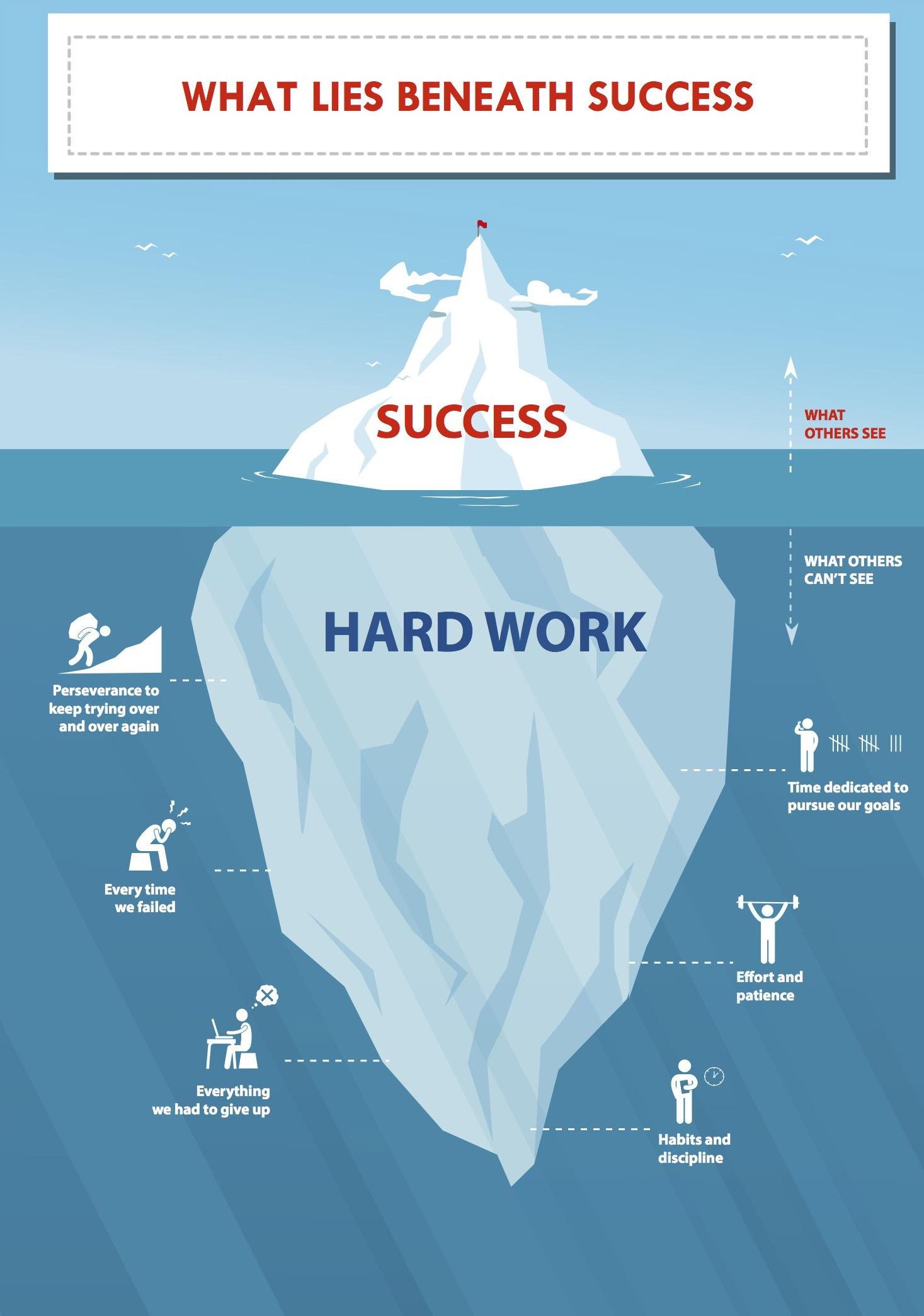 [IMAGE] What lies beneath success