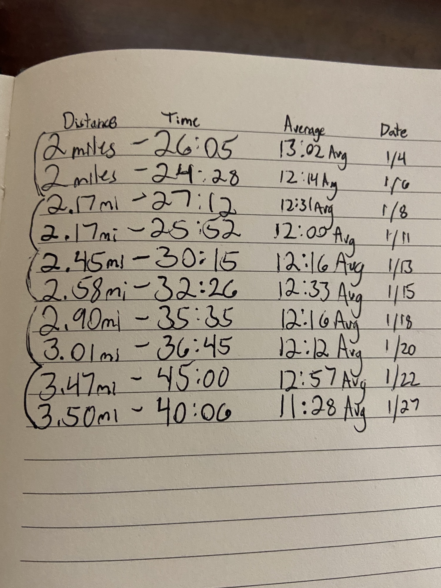[image] First month of running! Major improvements!