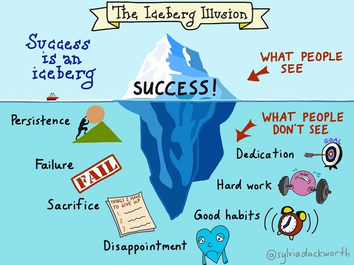 [Image] Success Means …