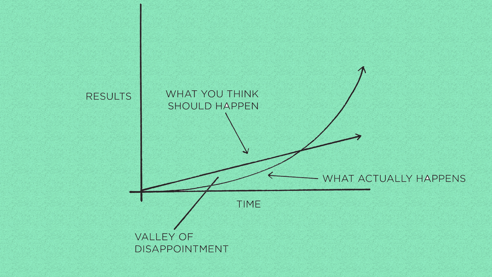[Image] We often expect progress to be linear. At the very least, we hope it will come quickly. In reality, the results of our efforts are often delayed. And for that, we have to be patient.