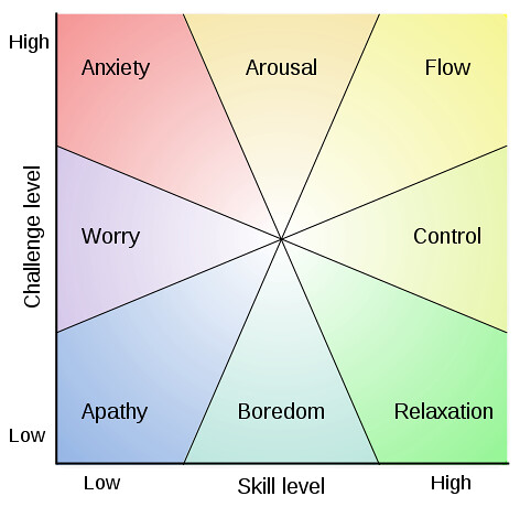 [Image] The Psychology of Flow, explains a lot actually…