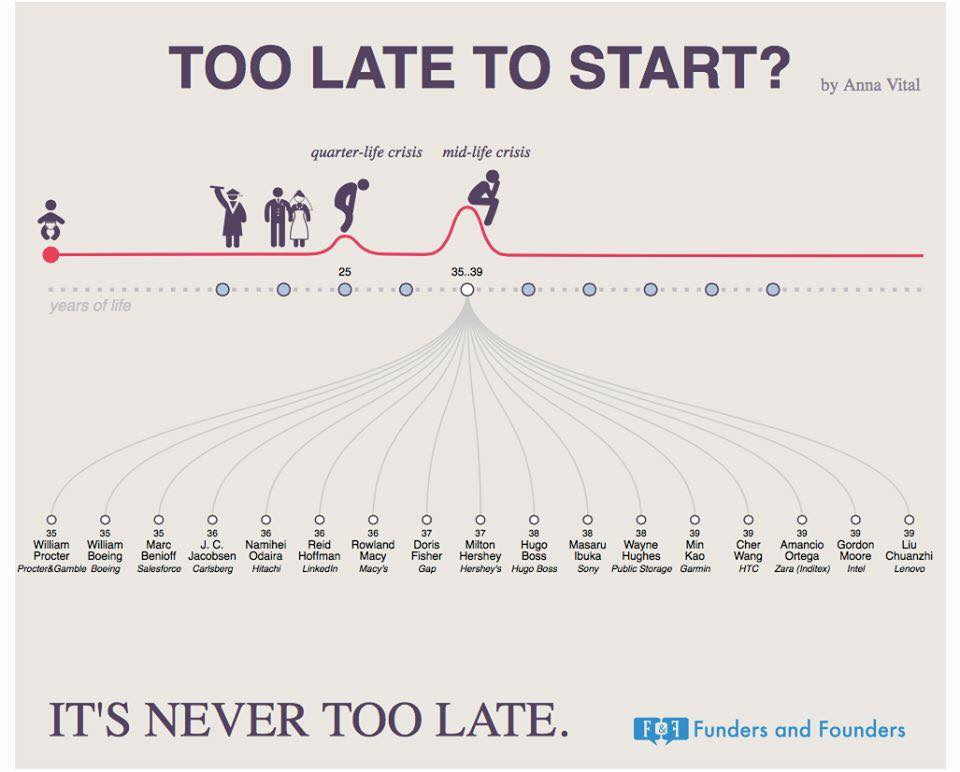 [Image] It's never too late to start anything