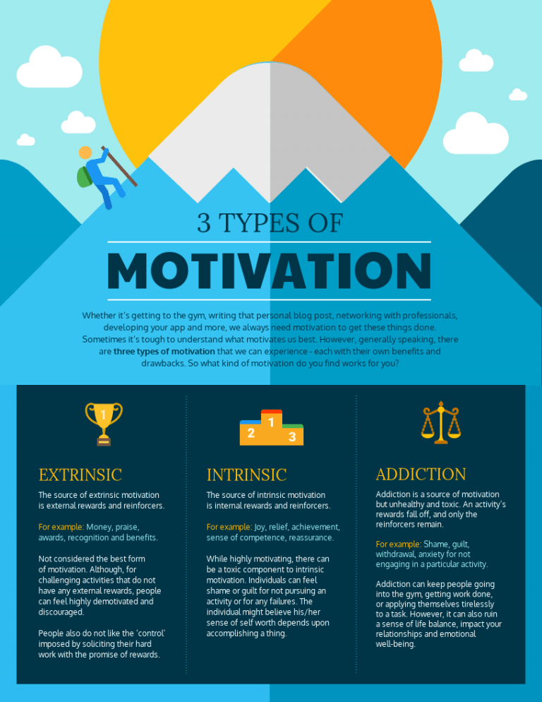 [Image] 3 Types of Motivation