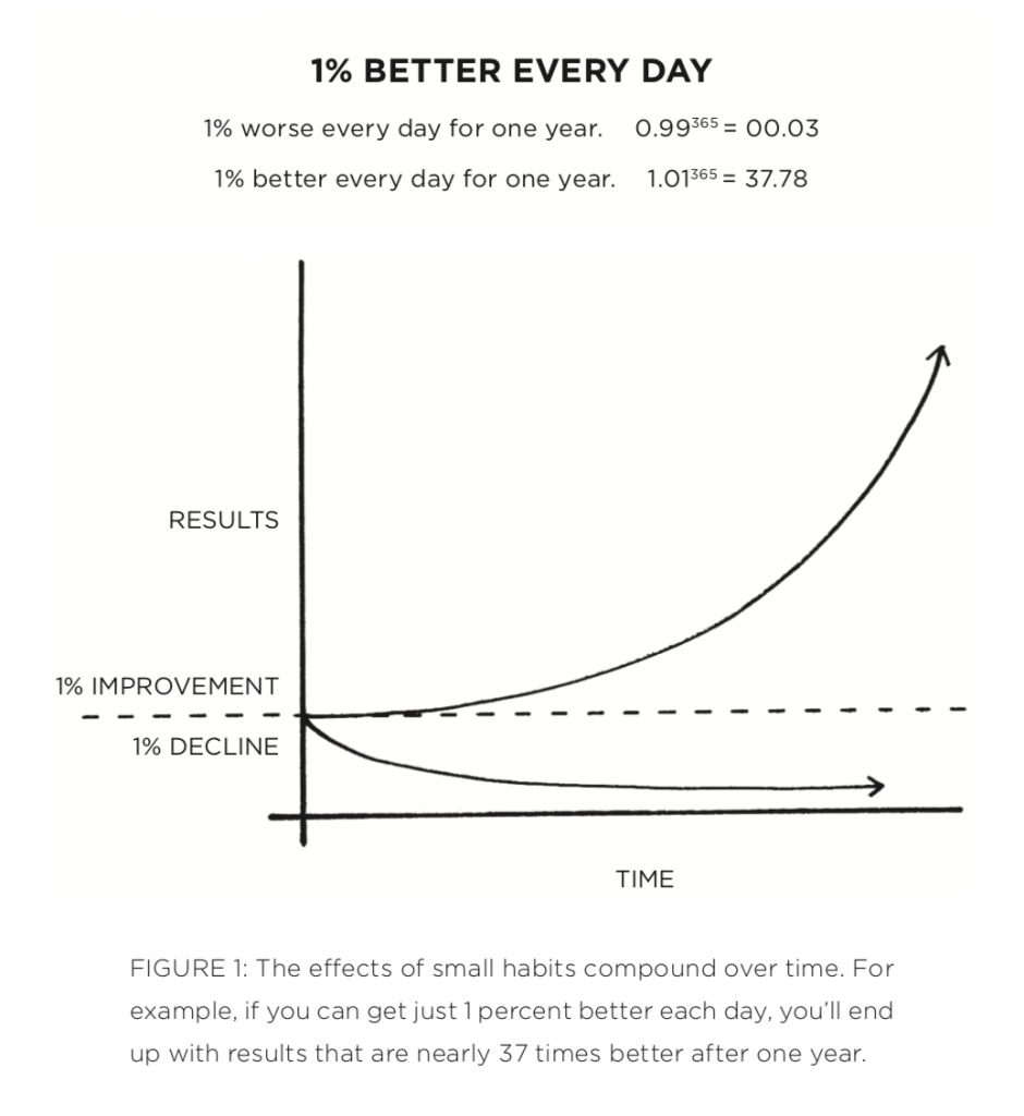 [Image] Success can be a few simple disciplines, practiced every day; while failure may simply be a few errors in judgment, repeated every day. If you can get just 1% better each day you will be 37 times better after one year (a change of 3700 percent)!