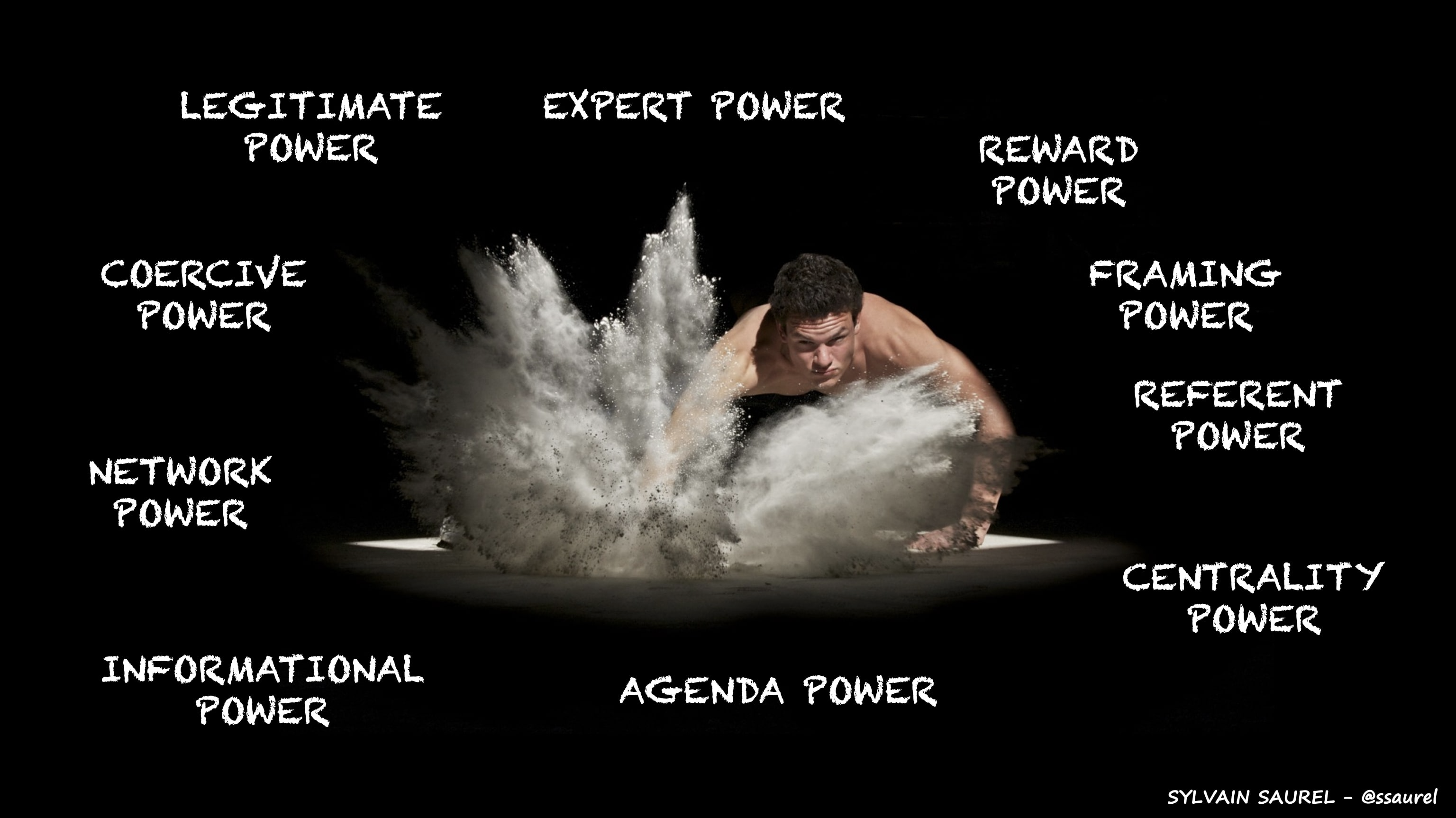 [Image] Here Are the 10 Sources of Power.