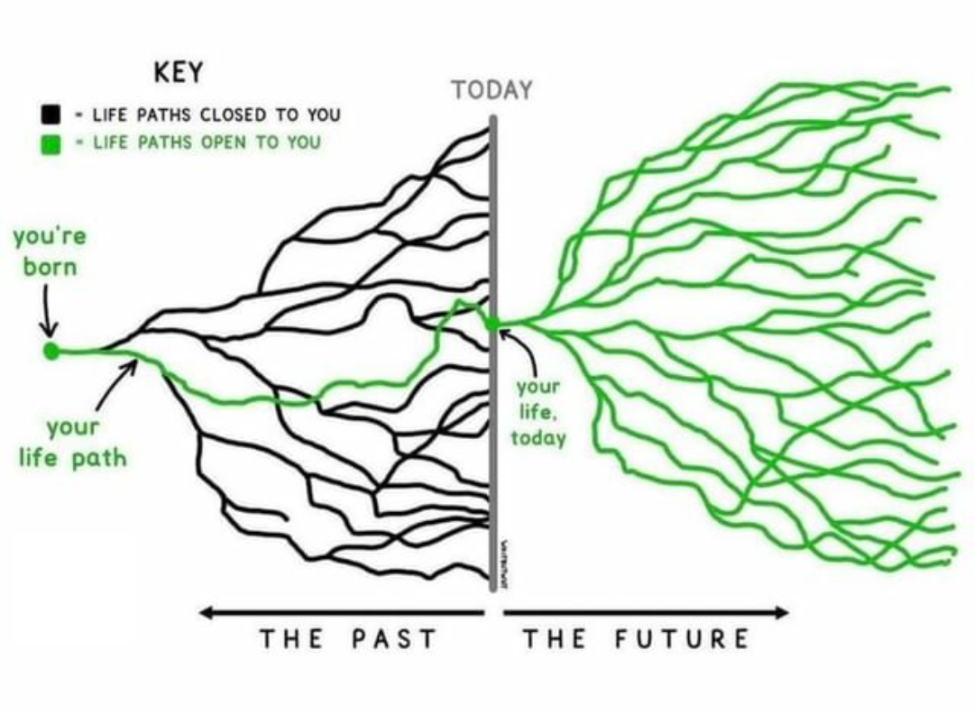 [Image] No matter how bad your past was, life is full of endless possibilities for you to just go after