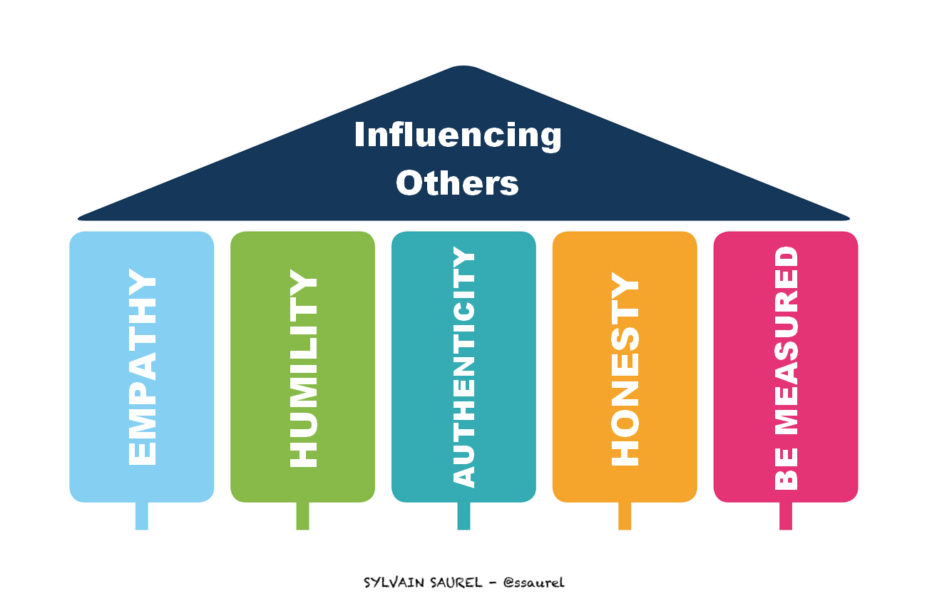 [Image] The 5 Pillars For Influencing Others