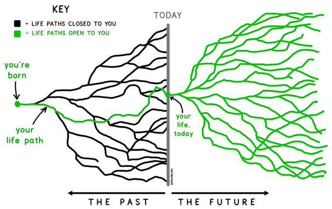 [Image] – stop looking at the past when there is so much more potential in your future