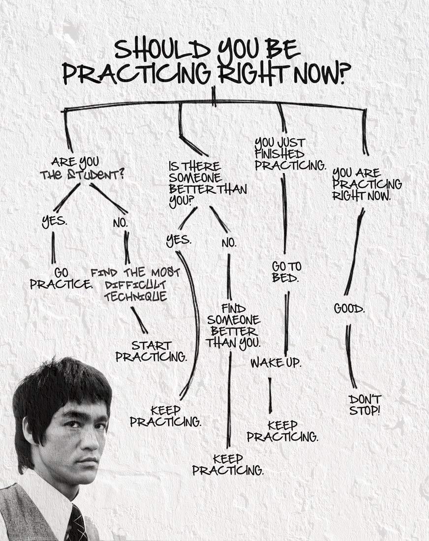 [Image] Deliberate practice